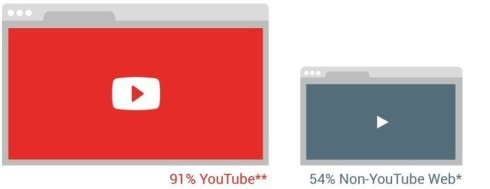 us-video-viewability-vs-world-750x290
